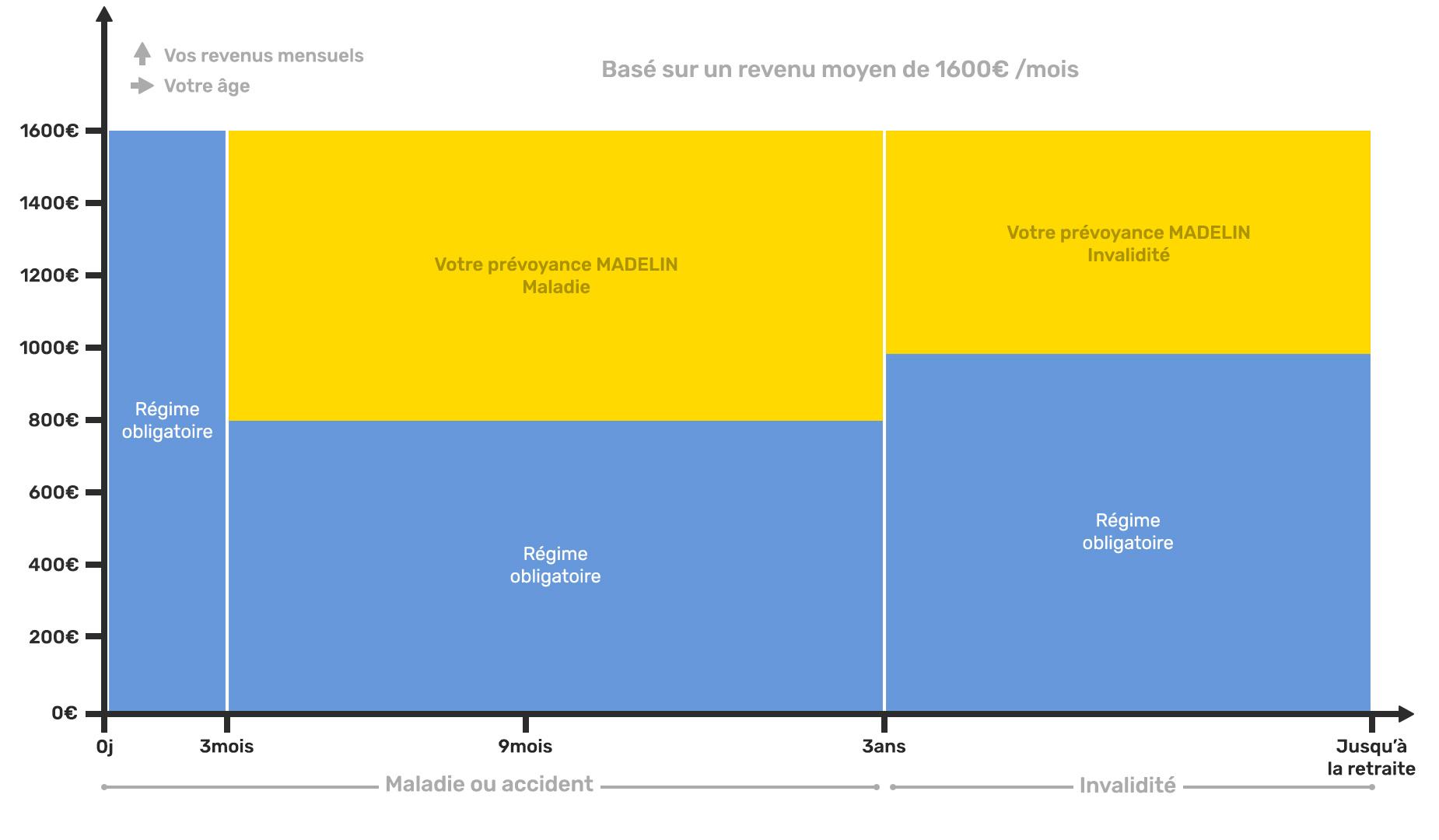 Schéma explicatif assurances complémentaires madelin des Internes et Associés des Hôpitaux