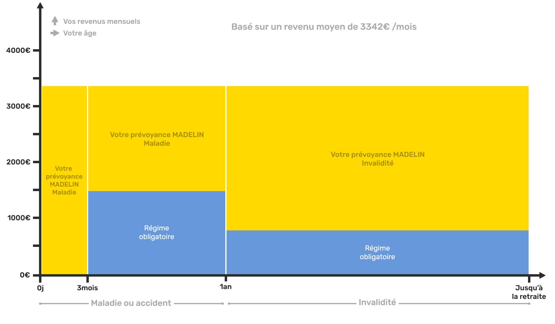 Schéma explicatif assurances complémentaires madelin des Ortophonistes