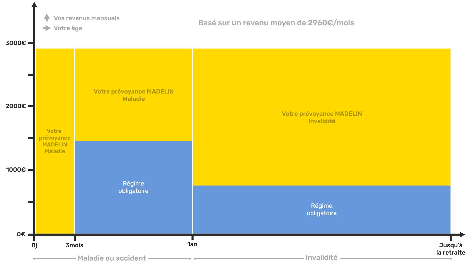 Schéma explicatif assurances complémentaires madelin des Pédicures / Podologues