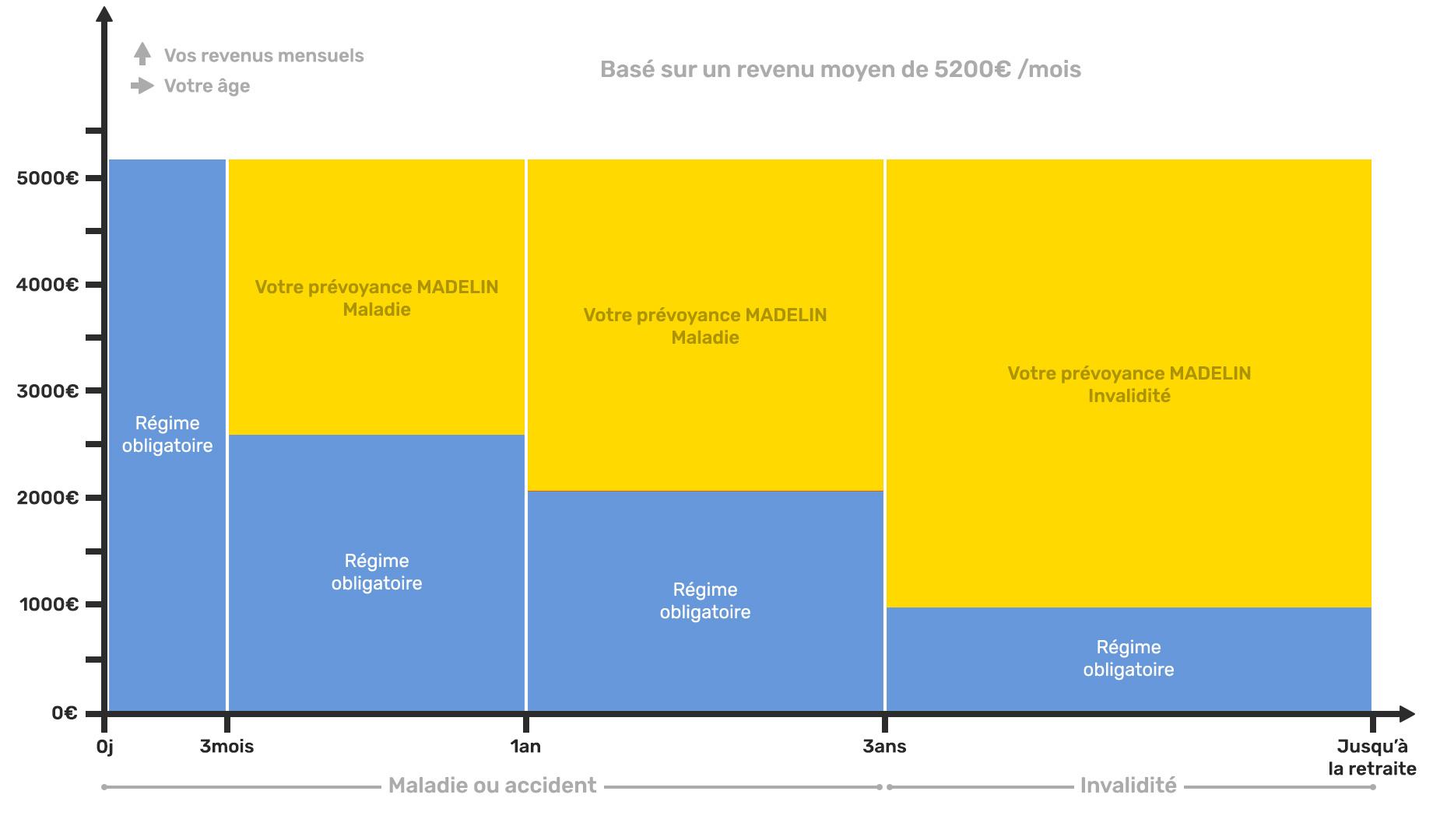 Schéma explicatif assurances complémentaires madelin des Praticiens Hospitaliers