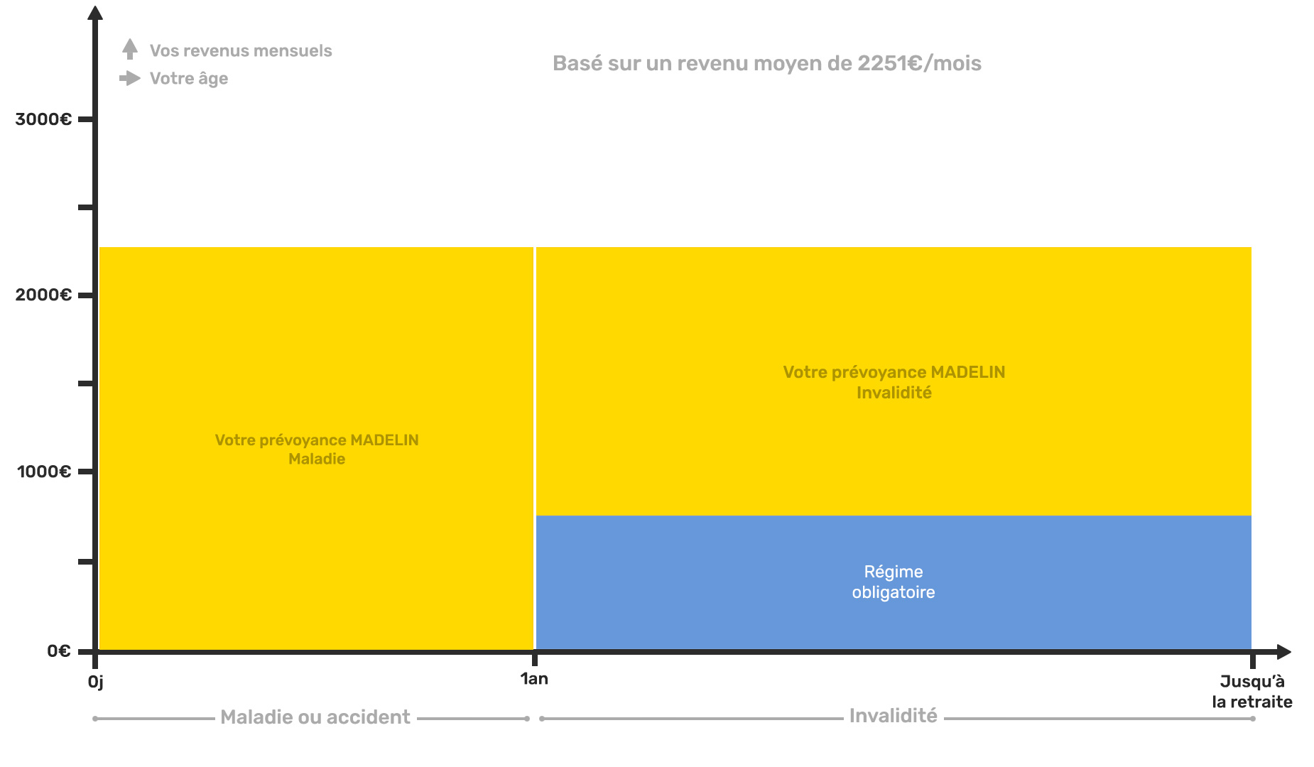 Schéma explicatif assurances complémentaires madelin des Psychologues