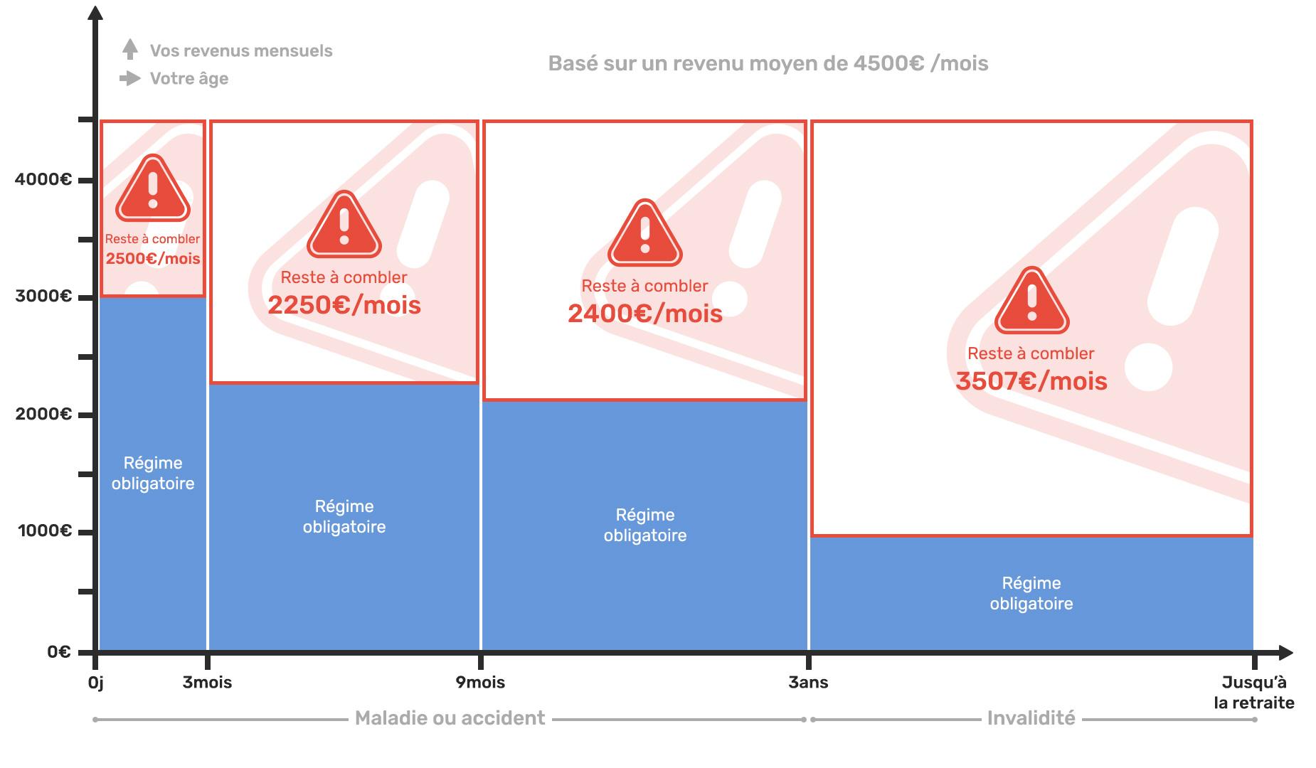 Schéma explicatif indemnités assurances complémentaires des AH CCU-AH AHU