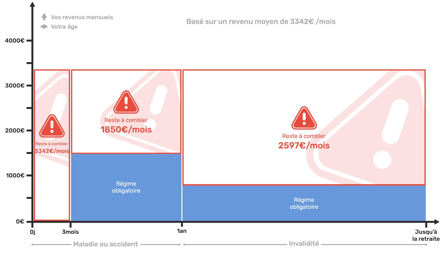 Schéma explicatif indemnités assurances complémentaires des Ortophonistes