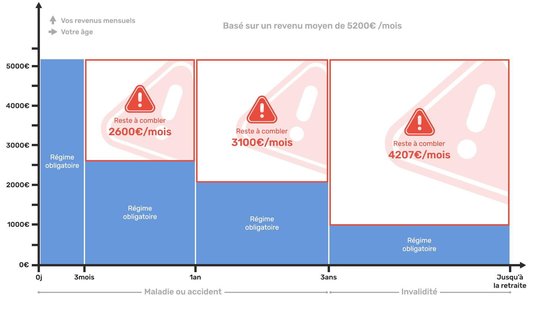 Schéma explicatif indemnités assurances complémentaires des Praticiens Hospitaliers